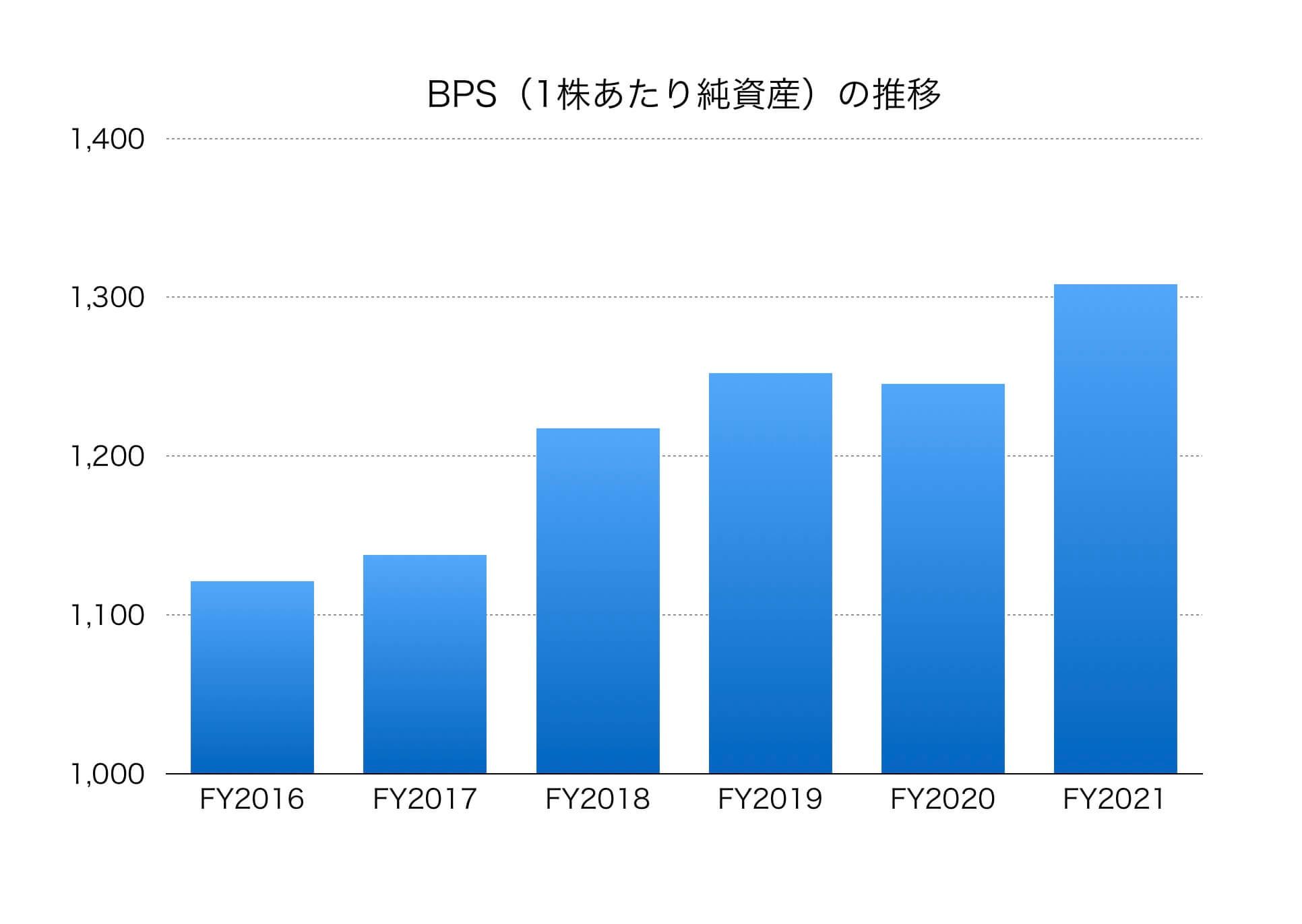 三菱 ufj の 株価