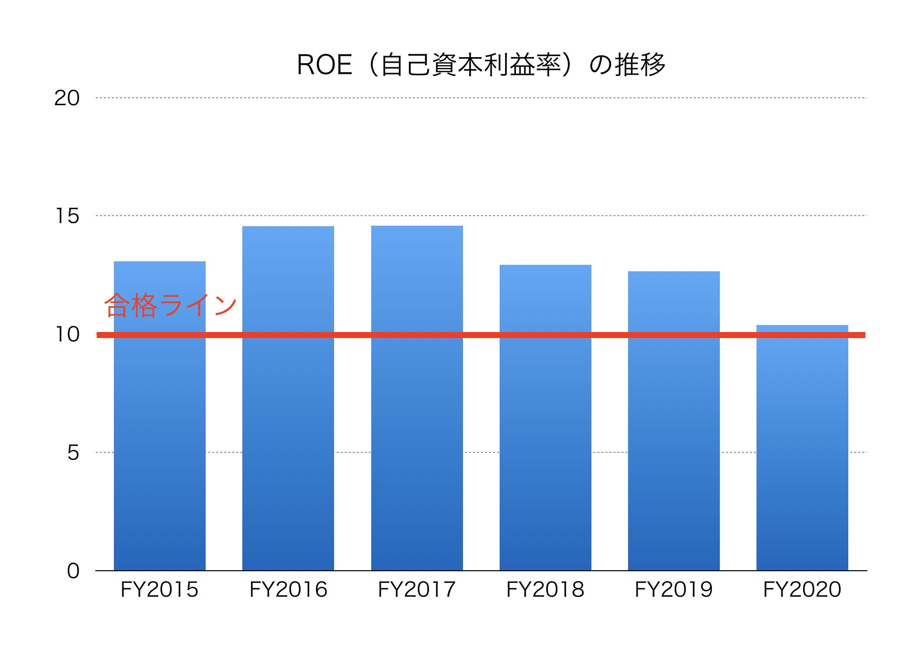 旅客 株価 東海 鉄道