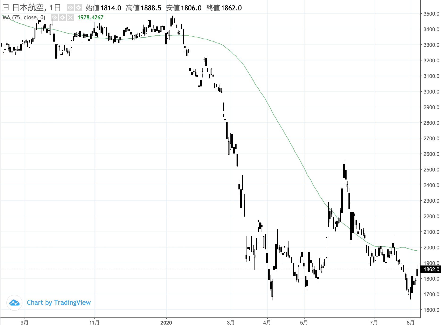 電力 株価 掲示板 関西