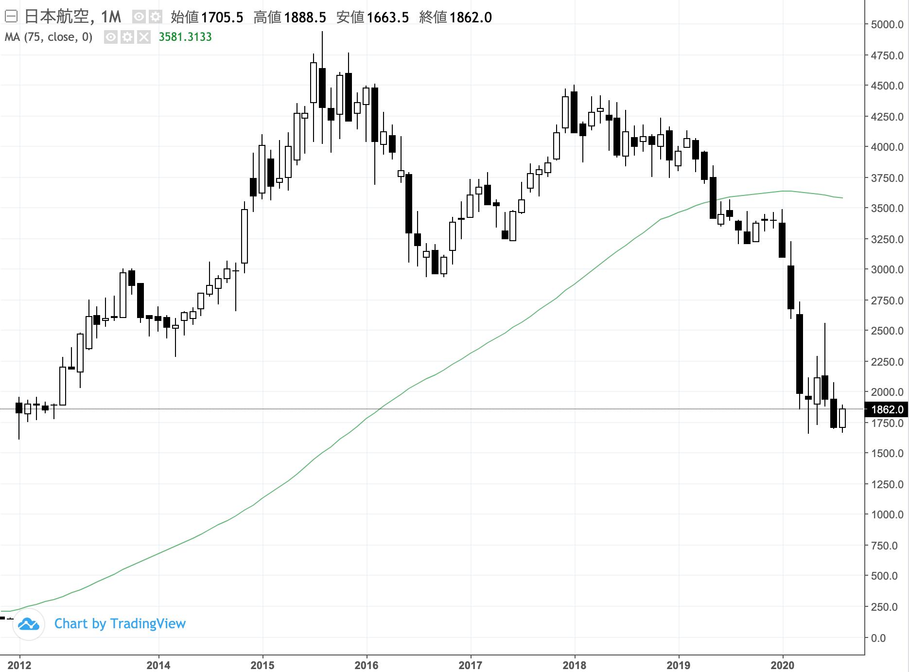 掲示板 関西 電力 株価