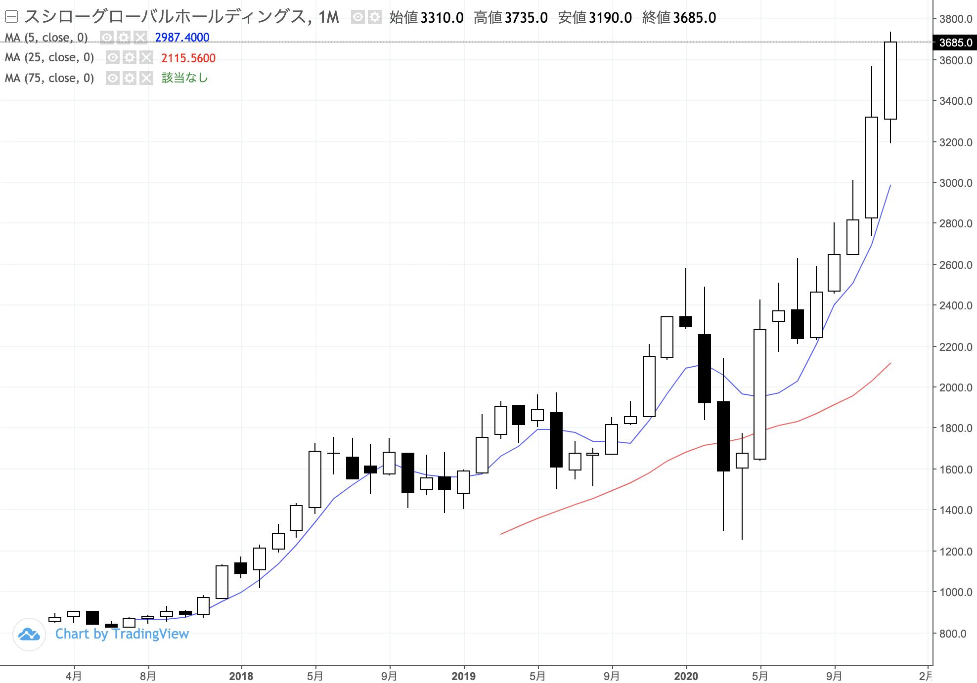株価 日産 化学
