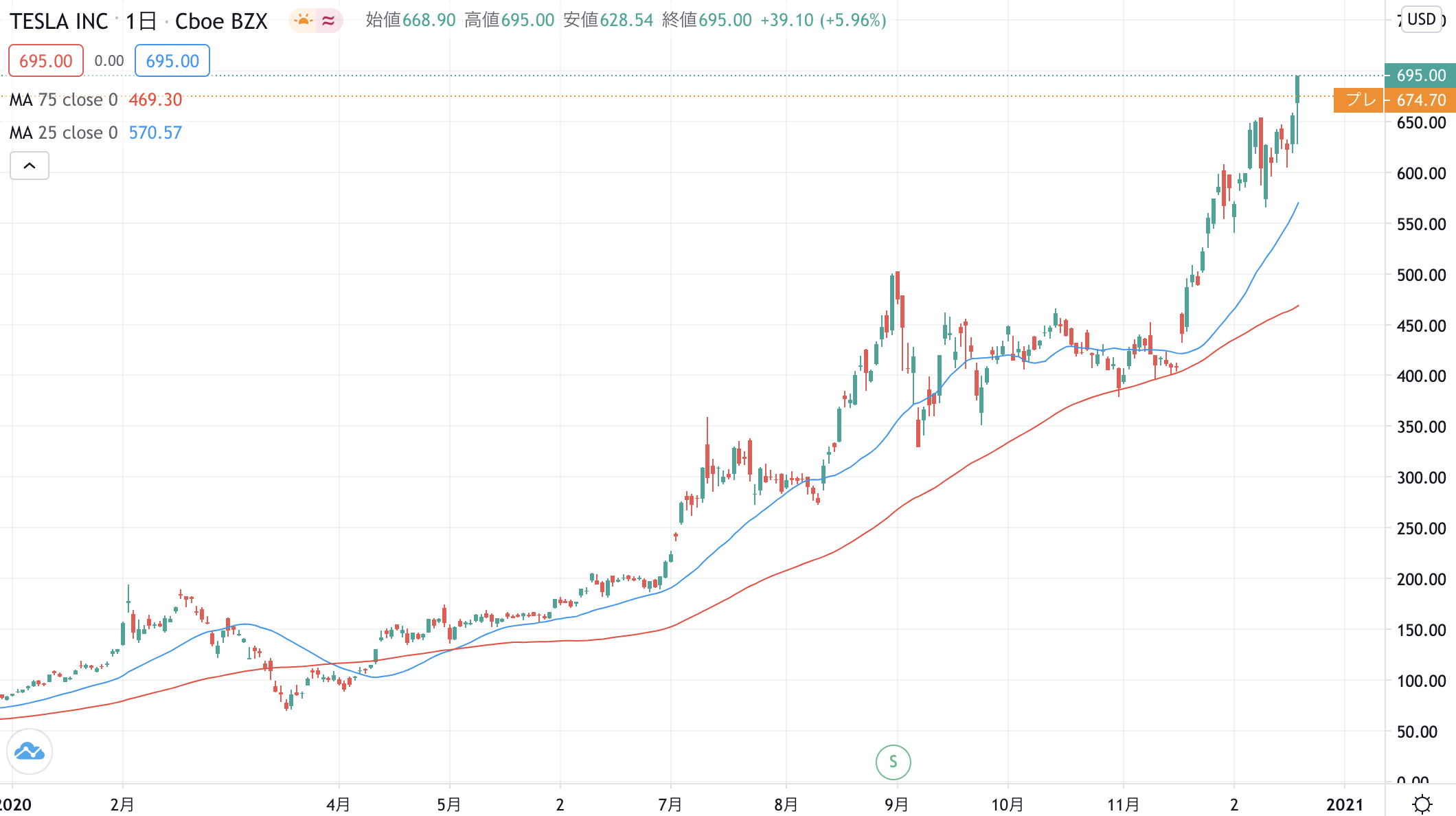 株価 チャート テスラ