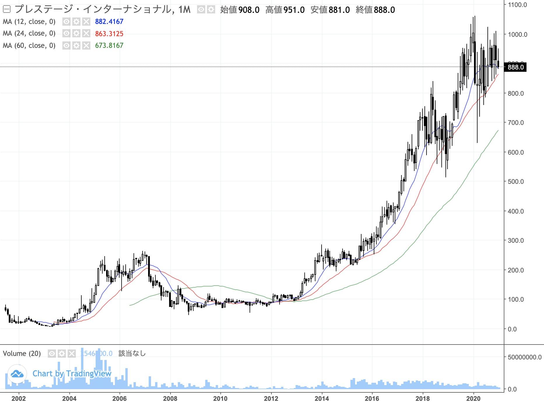 チャート あつもり 株価