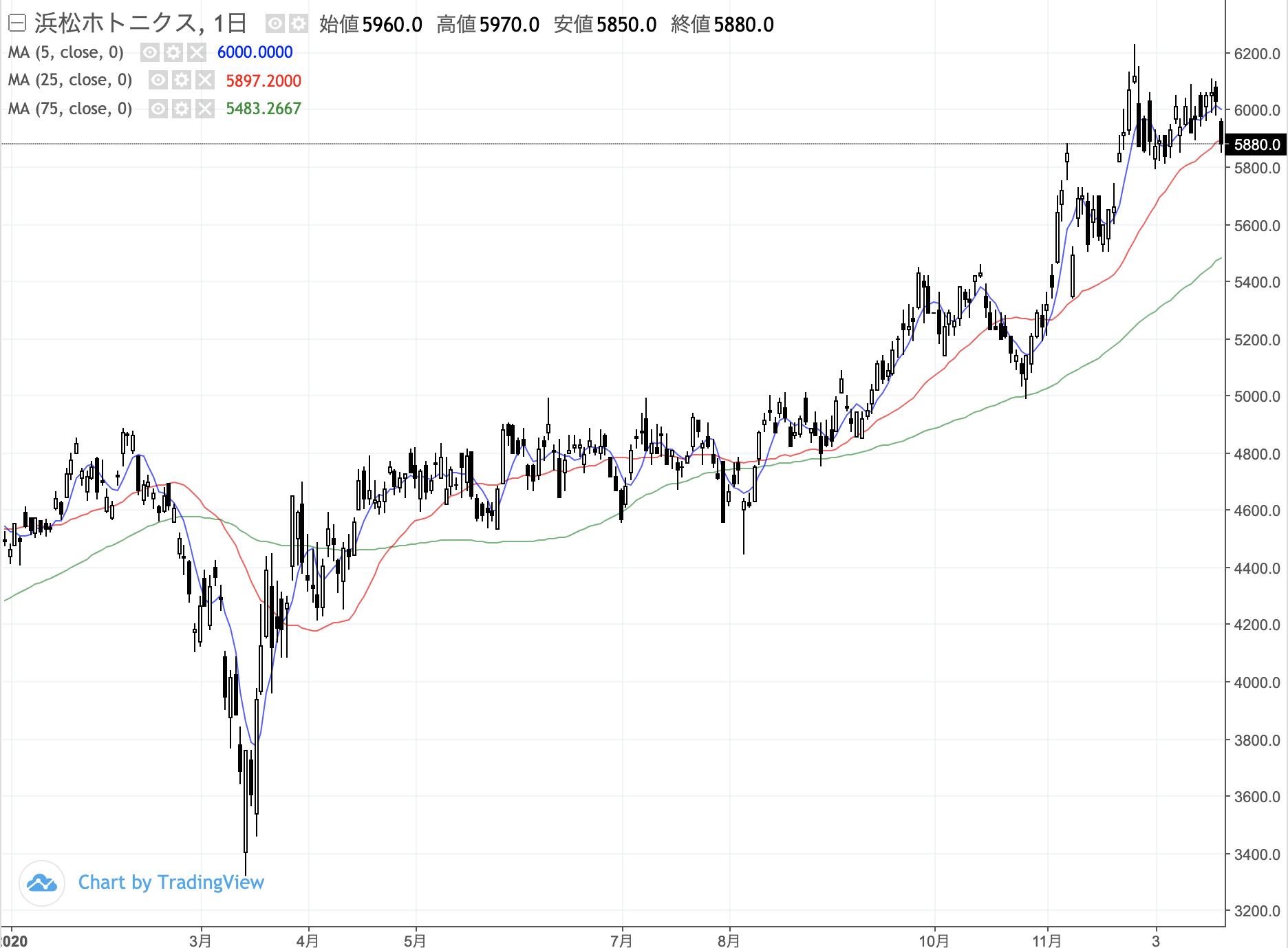 ニコン 株価