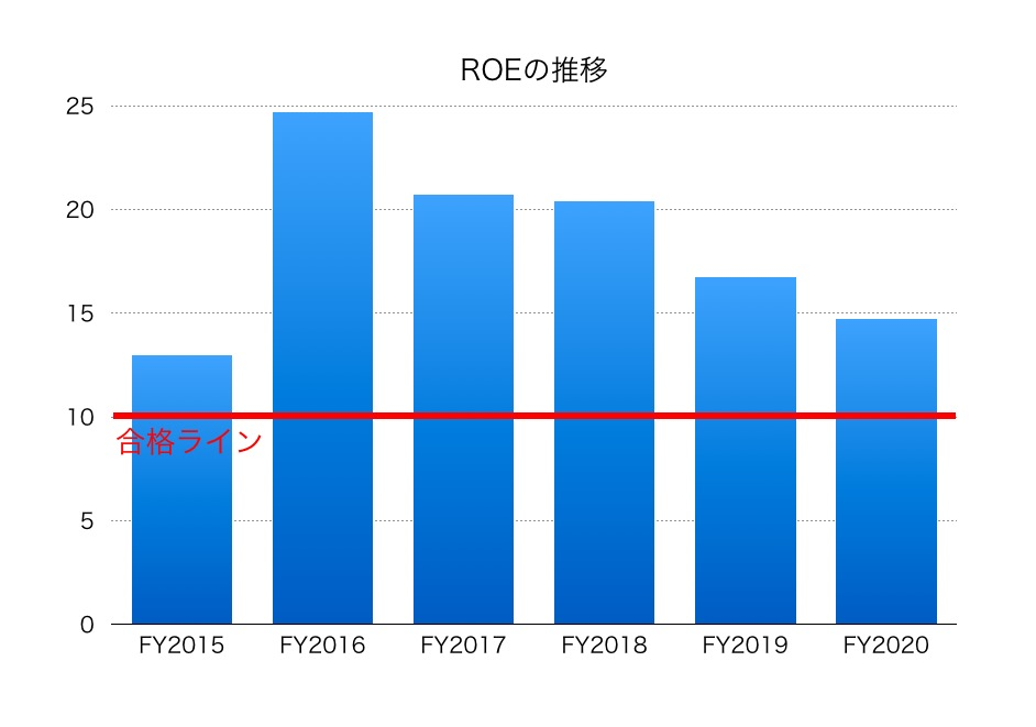 建設 株価 東急